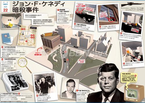 国際ニュース:AFPBB News【図解】ジョン・F・ケネディ暗殺事件