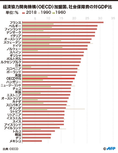 【図解】OECD加盟国、社会保障費の対GDP比