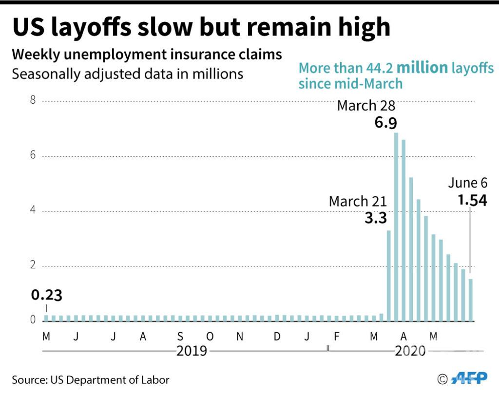 米失業者数、4400万人超える 新規失業者154万人
