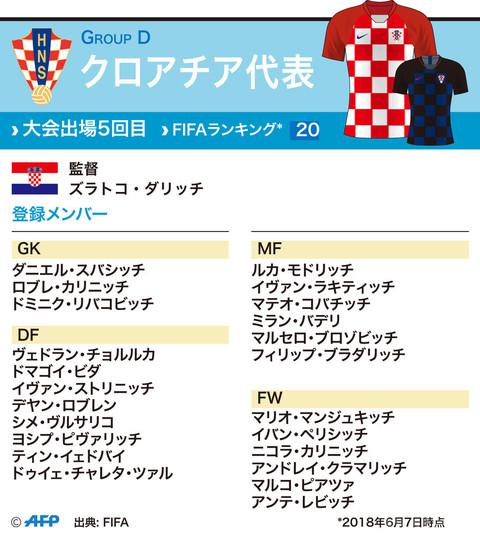 【特集】図解でみるW杯ロシア大会の各国代表メンバー