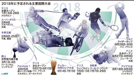 【図解】2018年に予定される主要国際スポーツ大会