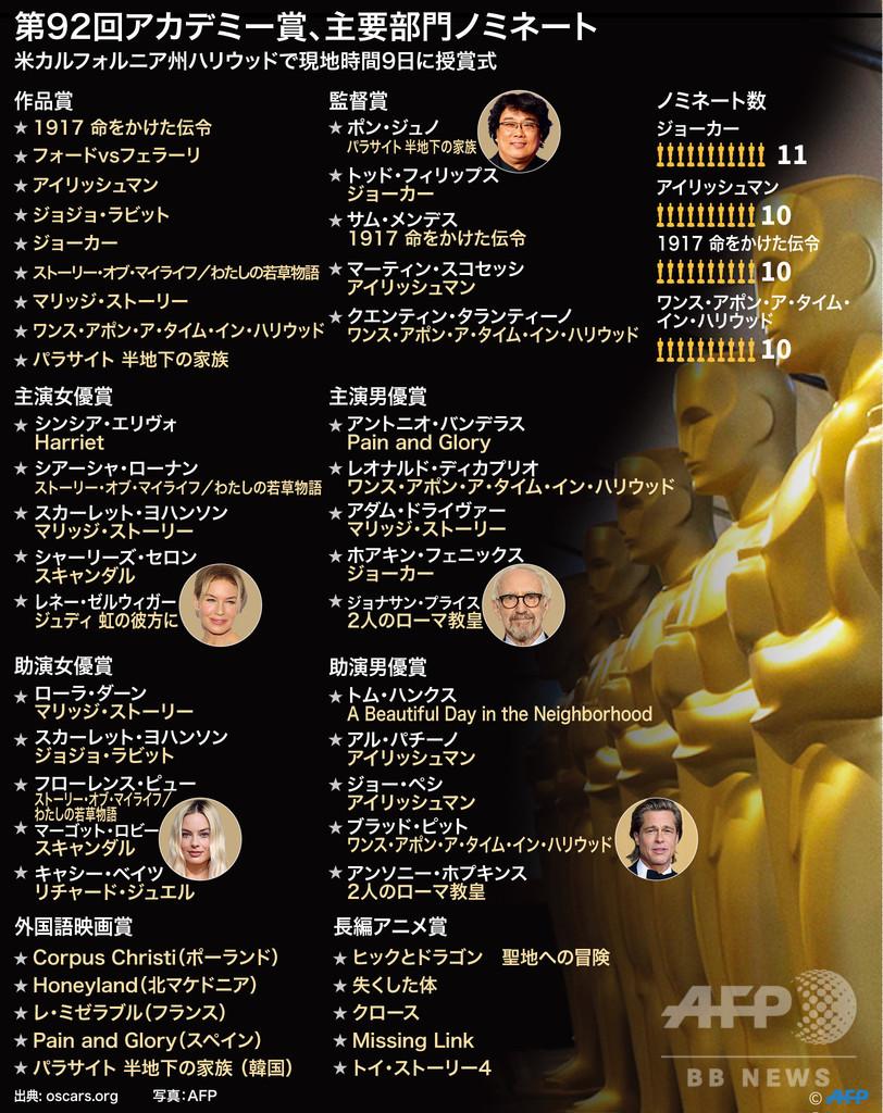 【特集】オスカーは誰の手に、第92回アカデミー賞主演女優賞ノミネート