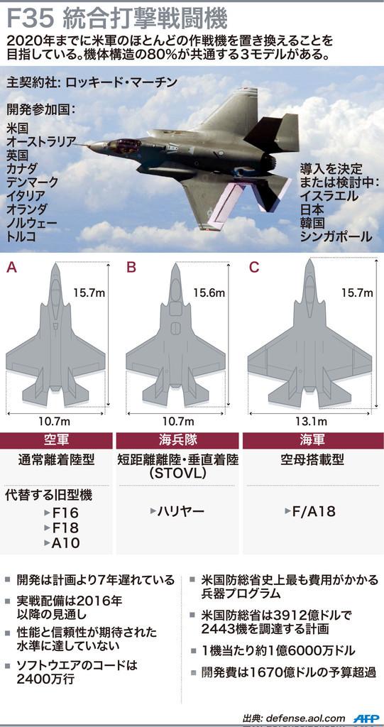 なぜ米国はF35戦闘機に巨額を費やすのか?