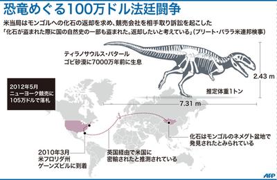 8000万円で落札のティラノサウルス化石、密輸理由に差し押さえ