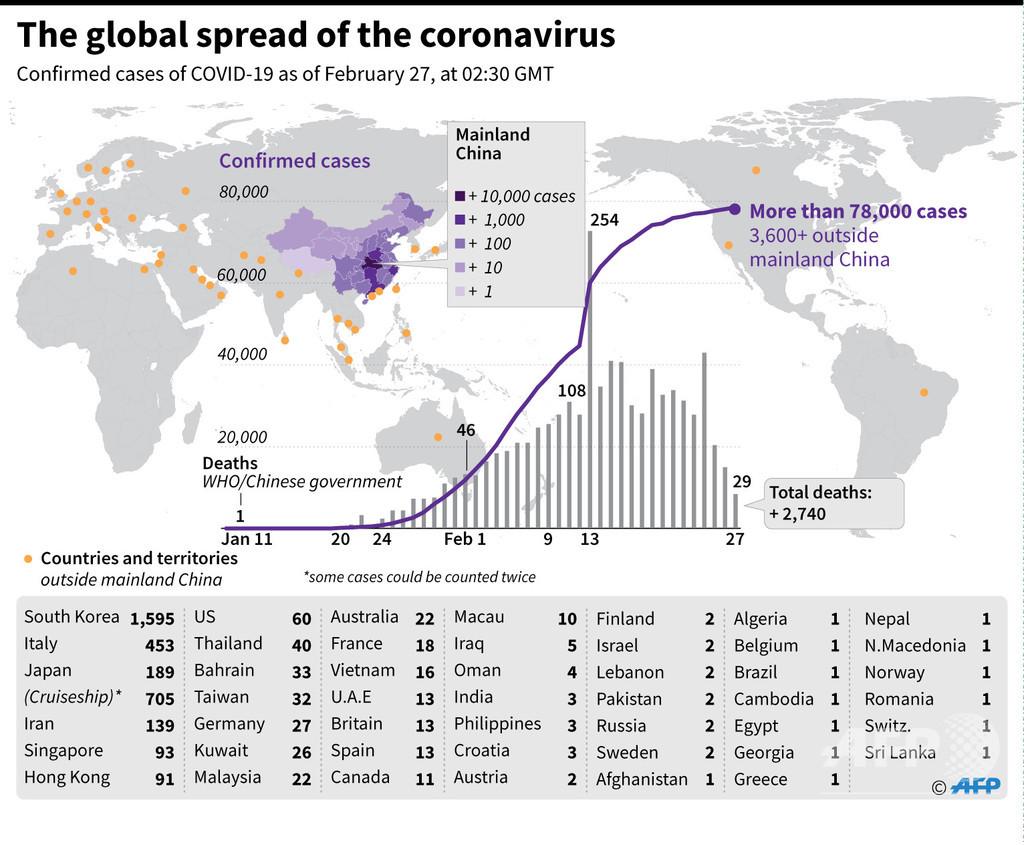 新型コロナウイルス、感染者が確認された国と地域(27日11時半現在)
