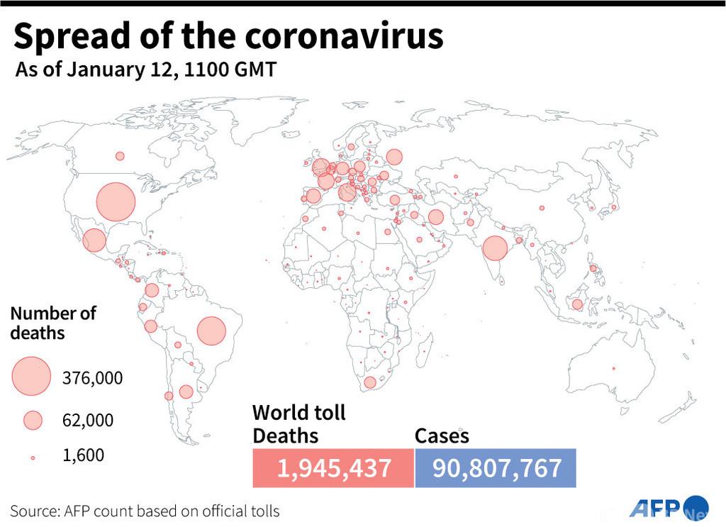 新型コロナウイルス、現在の感染者・死者数(12日午後8時時点) 死者194.5万人に