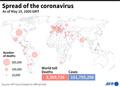 新型コロナウイルス、現在の感染者・死者数(15日午後7時時点) 死者335.9万人に