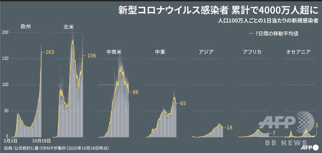 【図解】世界のコロナ感染、4千万人超える AFP集計