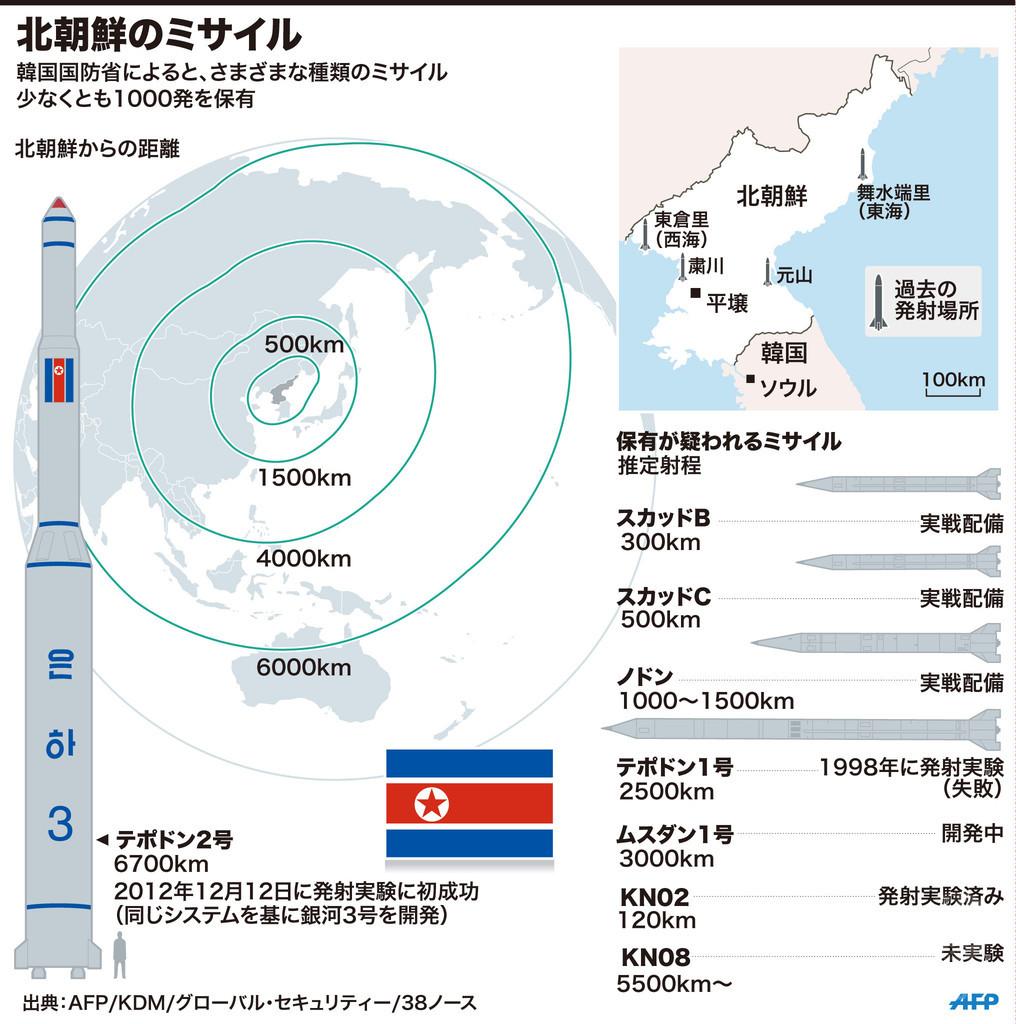 【図解】北朝鮮のミサイル