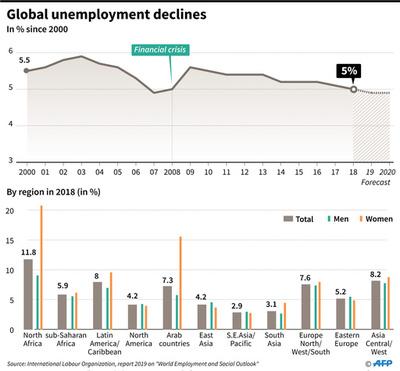 世界の失業率、金融危機以前の水準に改善もワーキングプア7億人 ILO報告書
