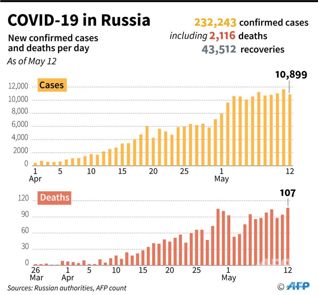 ロシア、大統領報道官がコロナ陽性 感染者数は世界2番目に