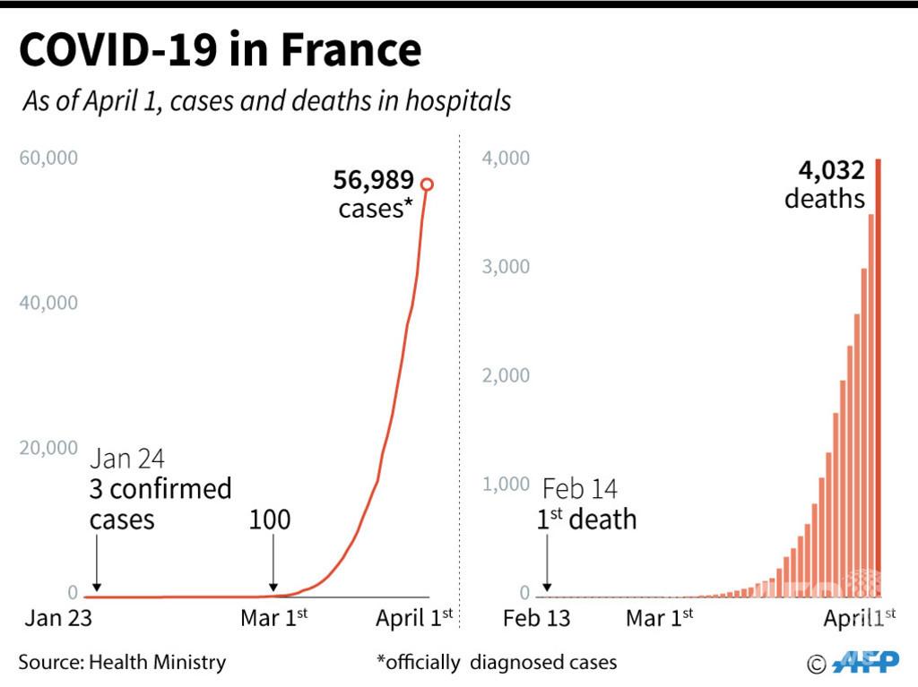 新型コロナウイルス、現在の感染者・死者数(2日午前4時時点) 死者4.5万人に