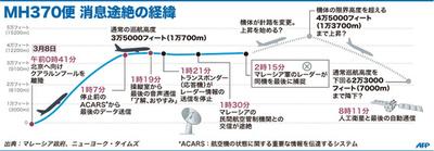 【図解】MH370便 消息途絶の経緯