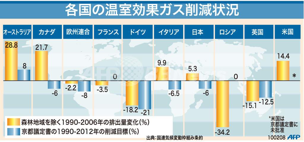 【図解】各国の温室効果ガス削減状況