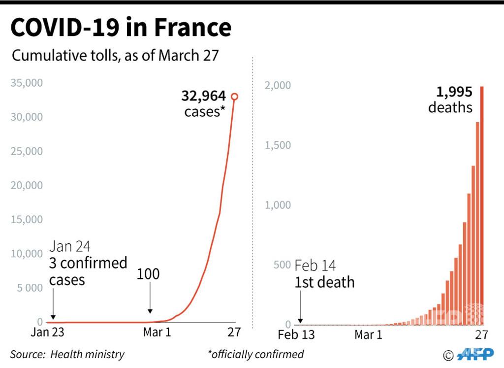 仏コロナ死者、299人増の1995人 封鎖を2週間延長