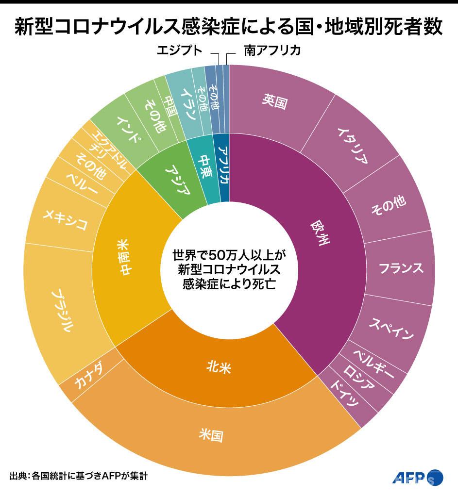 【図解】新型コロナウイルス感染症による国・地域別死者数