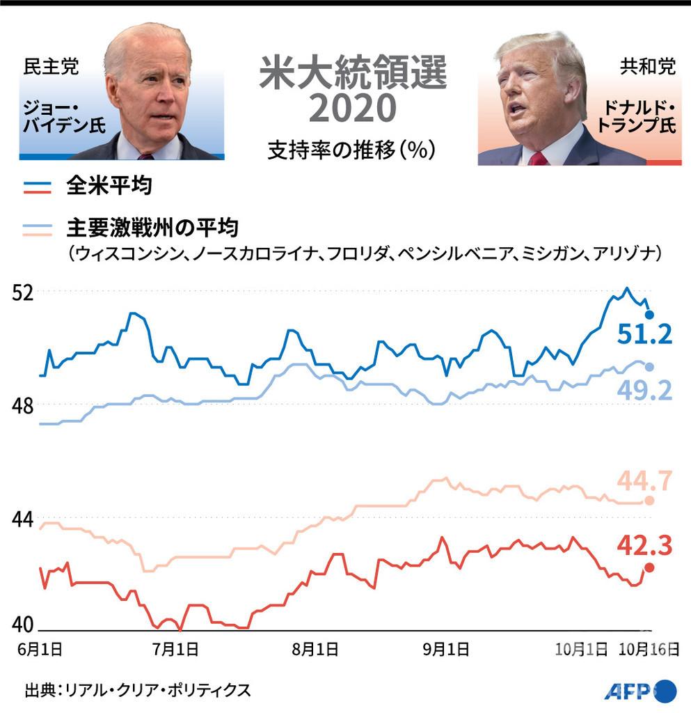 【図解】米大統領選2020 トランプ氏とバイデン氏の支持率の推移(10月16日まで)