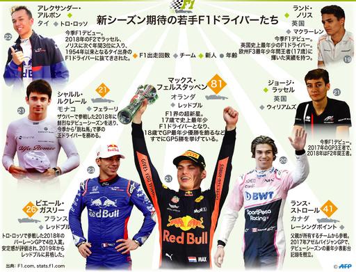【図解】新シーズン期待の若手F1ドライバーたち
