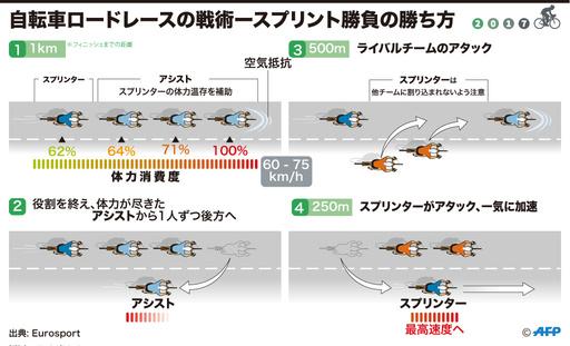 【図解】自転車ロードレースの戦術―スプリント勝負の勝ち方