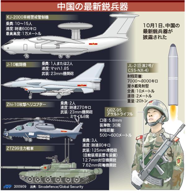 中国が軍事力で米国を圧倒する日