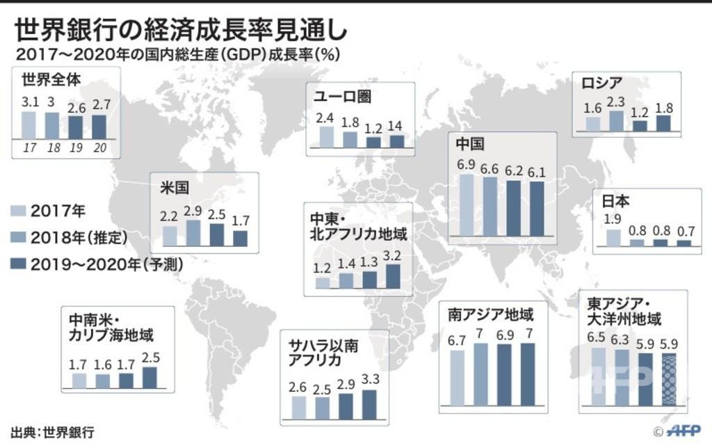 【図解】世界銀行の経済成長率見通し