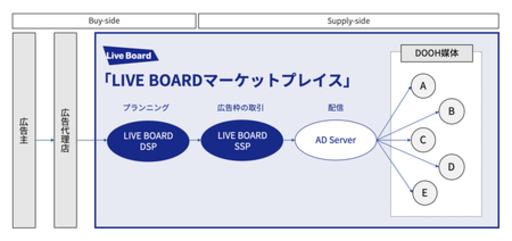 LIVE BOARD、Hivestack プラットフォームを採用しプログラマティックOOHを日本で初めて実現