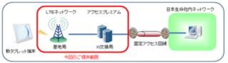 日本生命向けに営業職員用タブレット端末の専用回線を提供