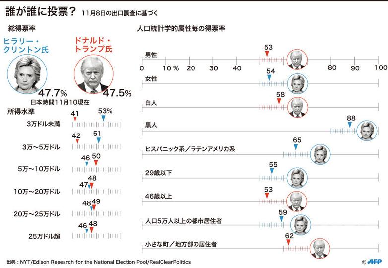【図解】米大統領選:人口統計学的属性ごとの得票率