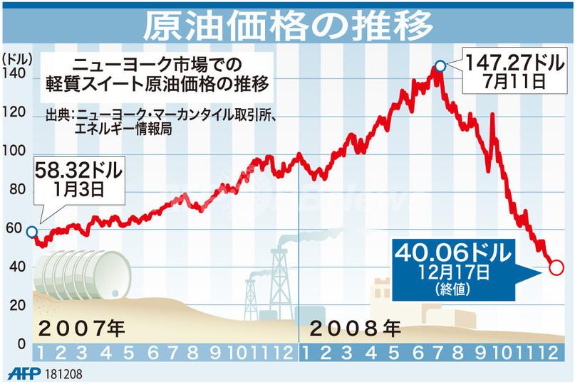 【図解】原油価格の推移