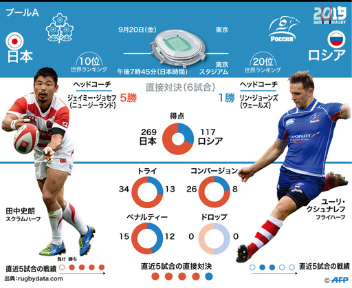 【図解】ラグビーW杯開幕戦、日本対ロシア