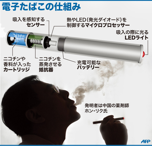 【図解】電子たばこの仕組み
