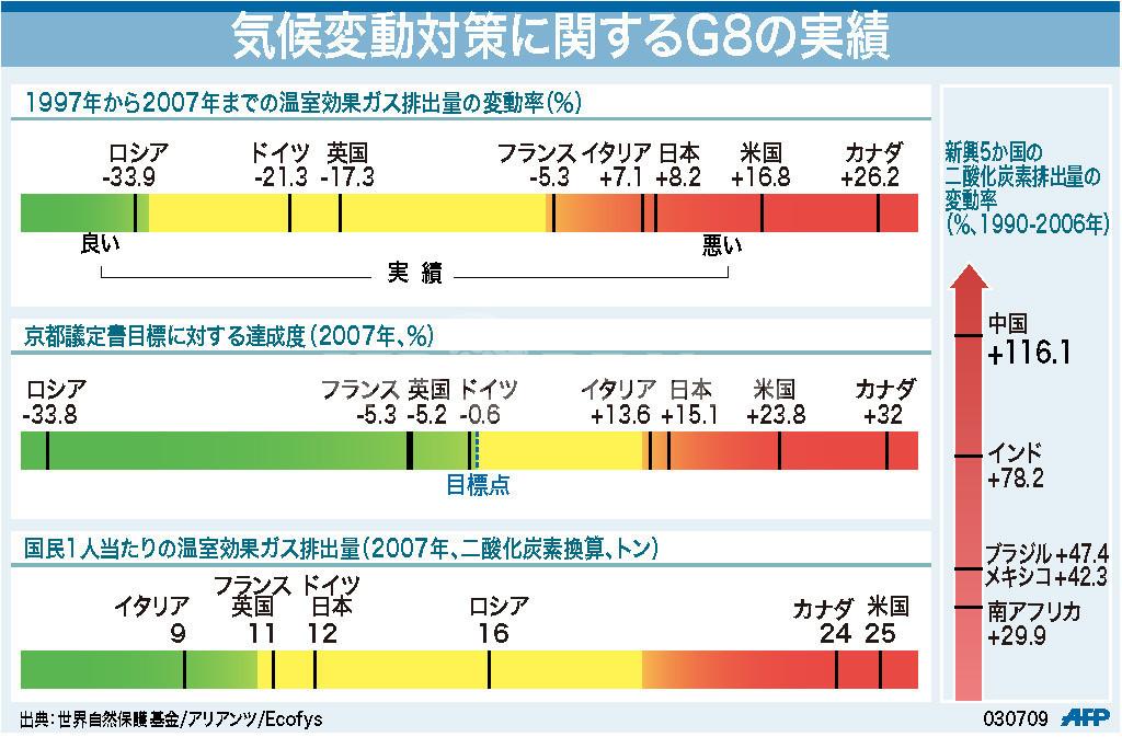【図解】気候変動対策に関するG8の実績