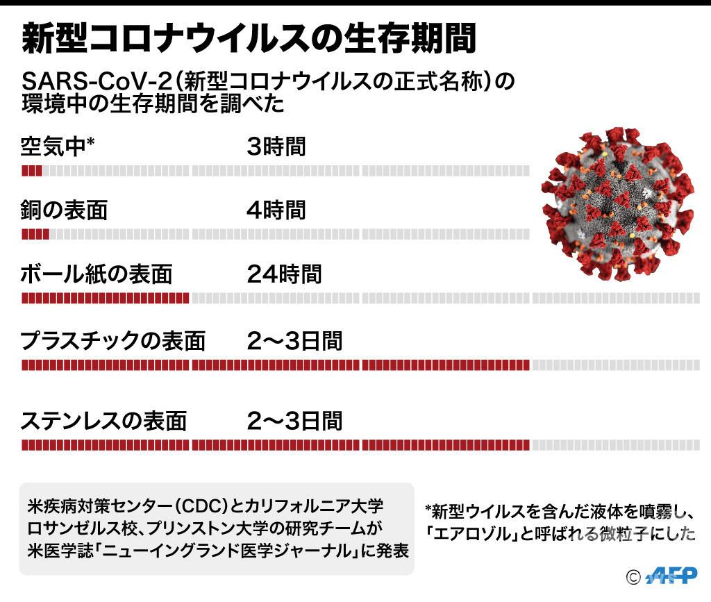 【図解】新型コロナウイルスの生存期間