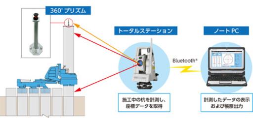 圧入施工を高精度にナビゲートする 杭精度管理システム「インプラント NAVI(ナビ)」の提供を開始