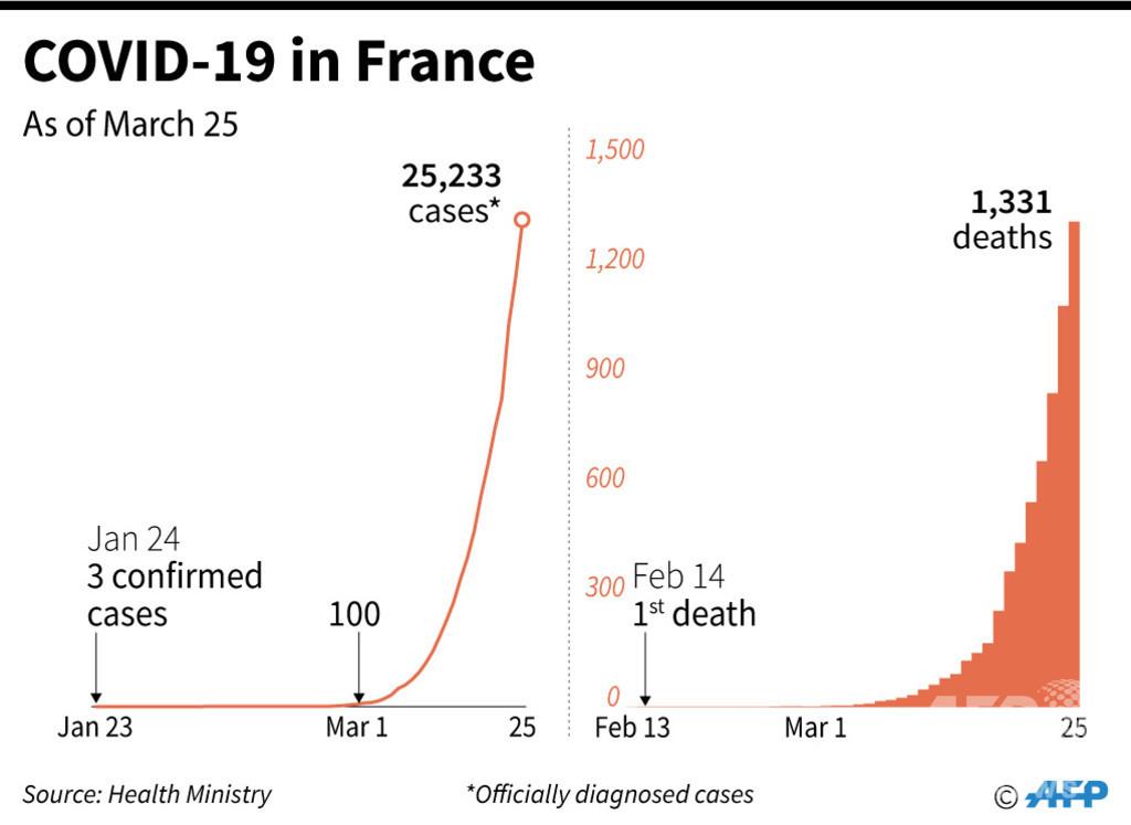 仏の新型コロナ死者、1300人超える