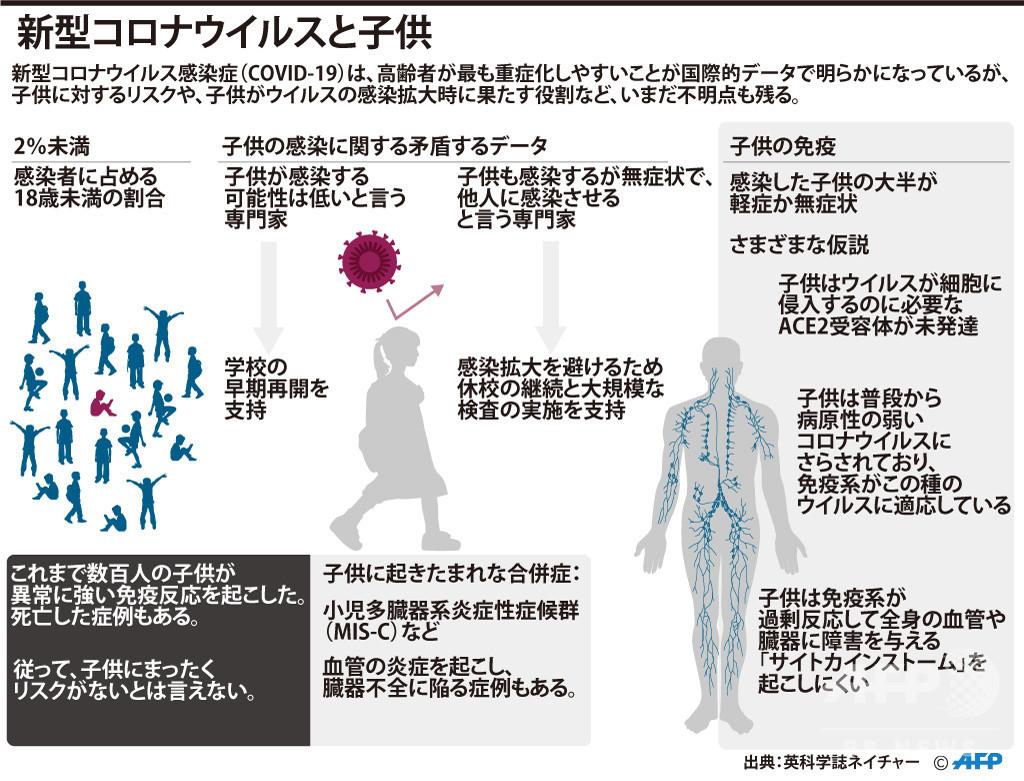 【図解】新型コロナウイルスと子供にまつわる状況、いまだ残る不明点も