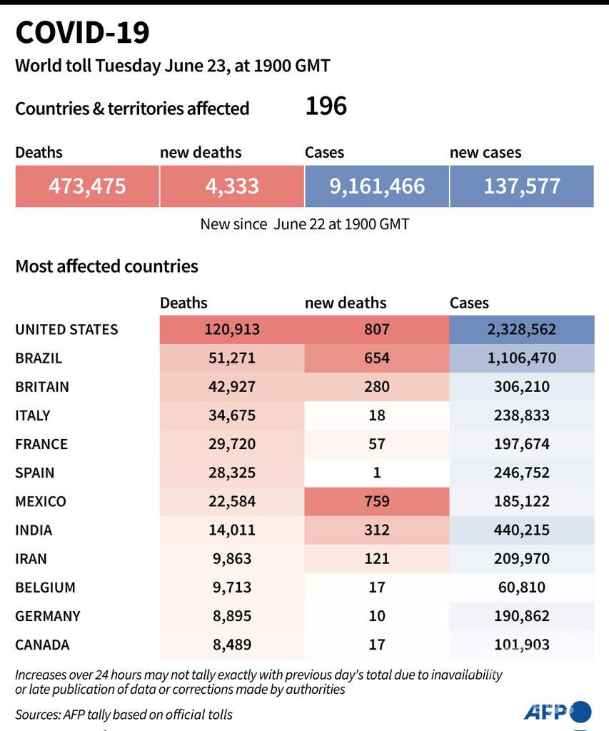 新型コロナウイルス、現在の感染者・死者数(24日午前4時時点) 死者47.3万人に