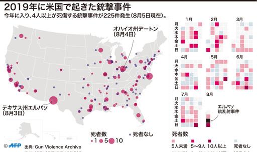 【図解】2019年に米国で起きた銃撃事件