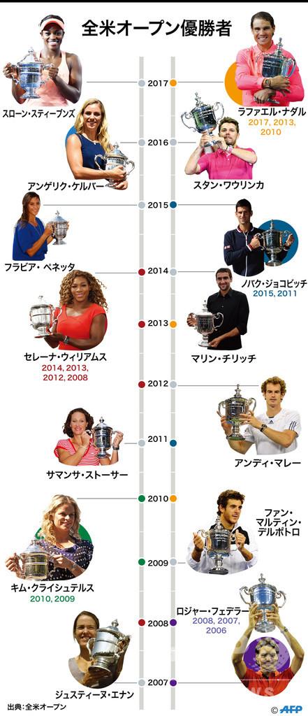 特集】全米オープンテニス、最近の男女シングルス優勝者 写真24枚 国際 ...