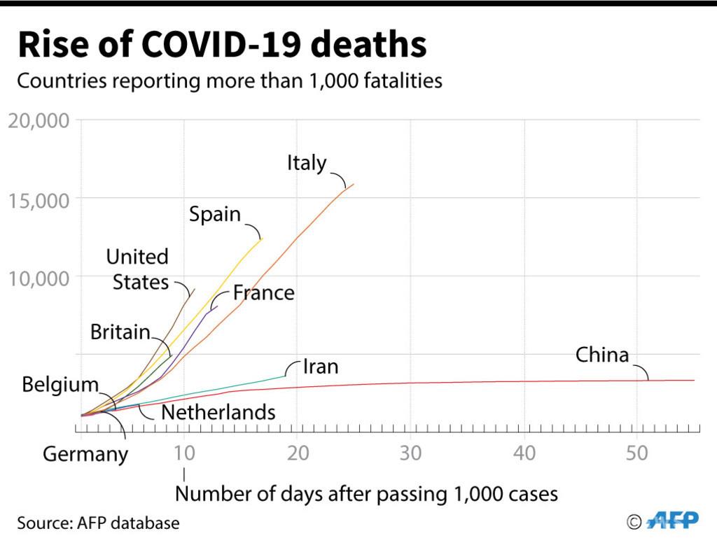 新型コロナウイルスによる死者、世界全体で7万人超 AFP集計