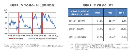 米国の逆イールドが米国株と日本株に与える影響