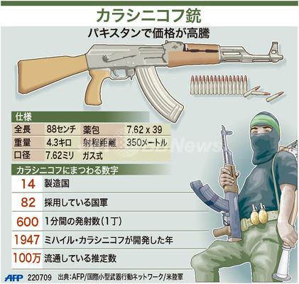 【図解】カラシニコフ銃