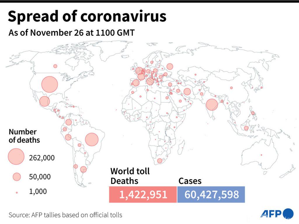 新型コロナウイルス、現在の感染者・死者数(26日午後8時時点) 死者142.2万人に
