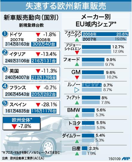 【図解】失速する欧州新車販売