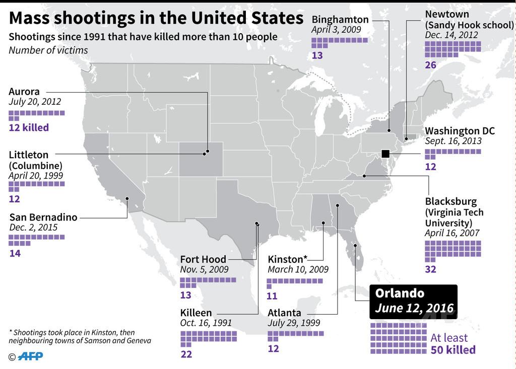 米国で過去に起きた主な銃乱射事件