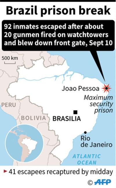 厳重警備の刑務所を武装集団が襲撃、受刑者92人脱獄 ブラジル
