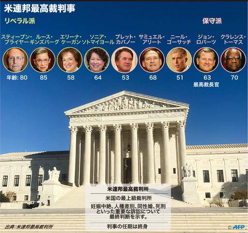 【図解】米連邦最高裁判事の顔ぶれ