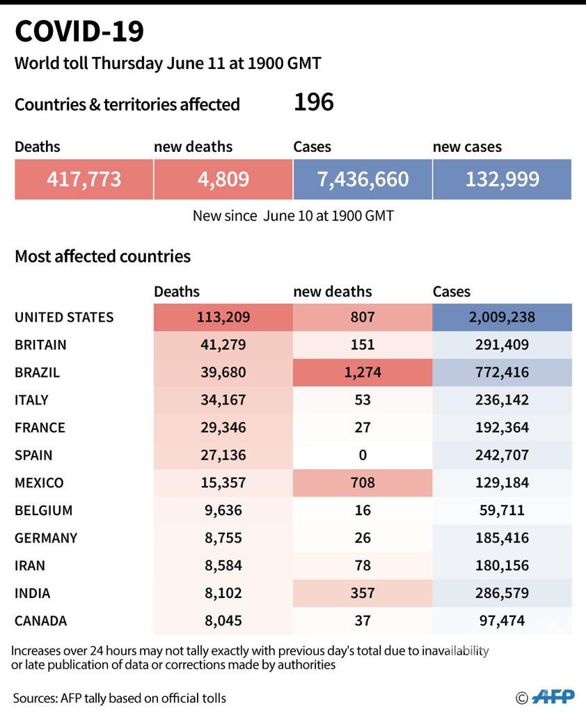 新型コロナウイルス、現在の感染者・死者数(12日午前4時時点) 死者41.7万人に