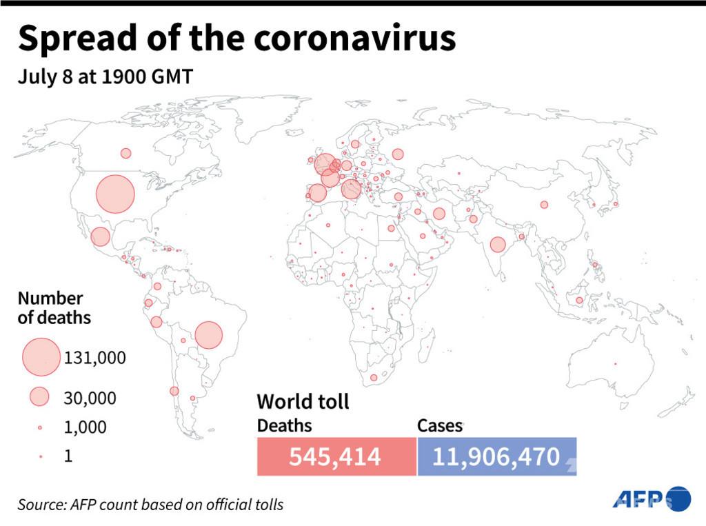 新型コロナウイルス、現在の感染者・死者数(9日午前4時時点) 死者54.5万人に