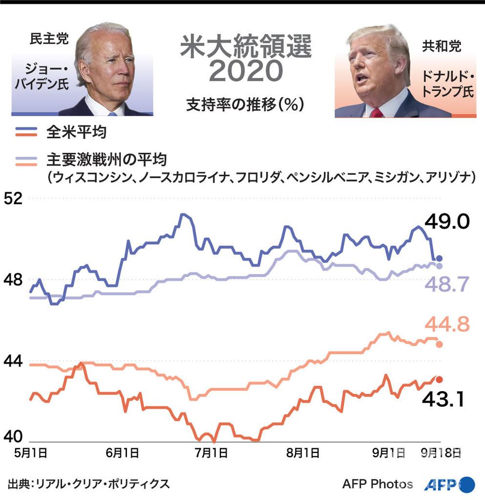 【図解】米大統領選2020 トランプ氏とバイデン氏の支持率の推移(9月18日まで)
